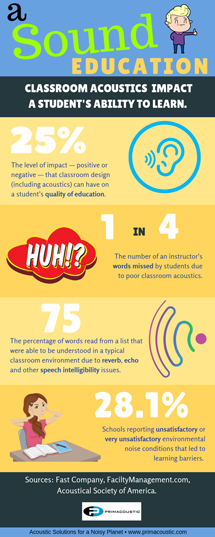 Primacoustic Infographic on acoustic panels in classrooms to improve speech intelligibility
