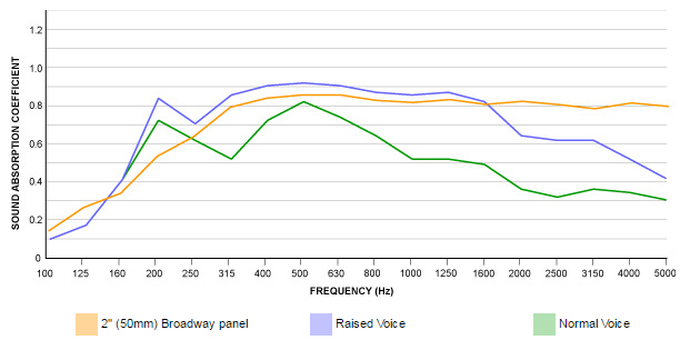 broadway absorption graph