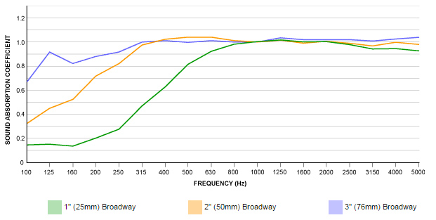 broadway-thickness-chart
