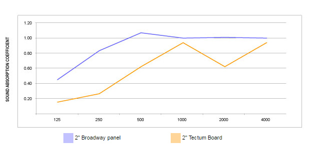 broadway science of absorption graph
