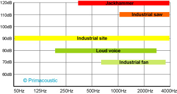 frequency-range-chart